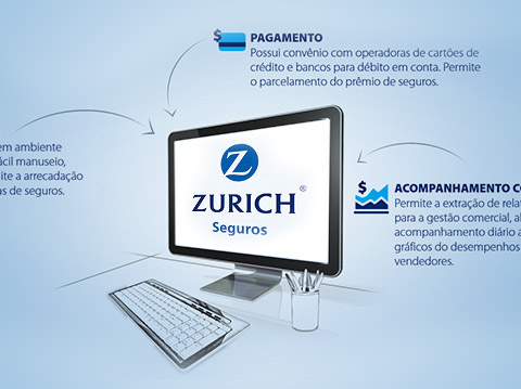 Apresentação de parceria Zurich Seguros | SAMSUNG